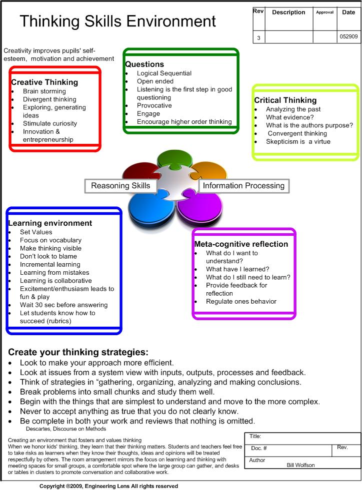 the importance of using critical thinking skills when conducting research/writing These tools assess the critical thinking skills and habits of mind described in this essay to critical thinking: important this essay takes a.